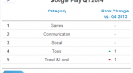 Google Play за год сократил отрыв от App Store по выручке в 1,4 раза  - Изображение 10