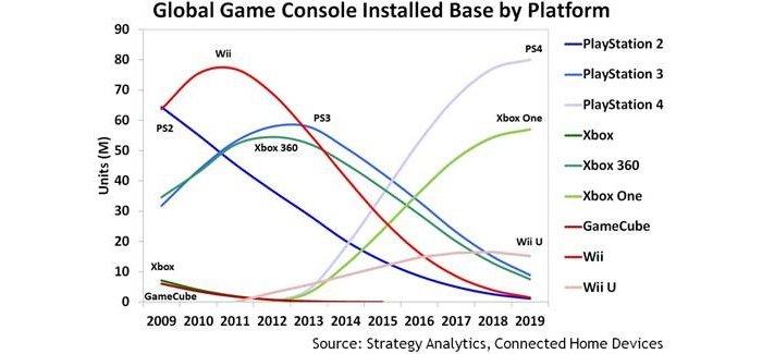 Аналитики считают, что PS4 продолжит наращивать отрыв от Xbox One - Изображение 2