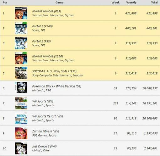 Игровые чарты (по 23 апреля 2011) - Изображение 1