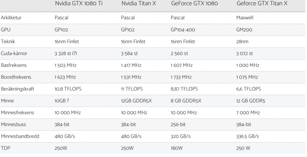 Слух: NVIDIA начнет продажи GeForce GTX 1080 Ti в конце марта  - Изображение 1