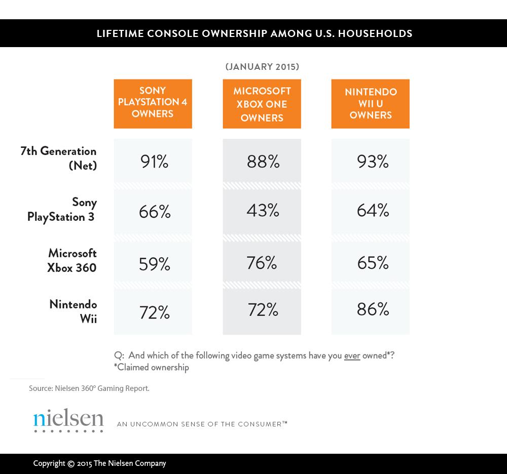 PS4 обгоняет Xbox One в США благодаря «более высокому разрешению» - Изображение 3