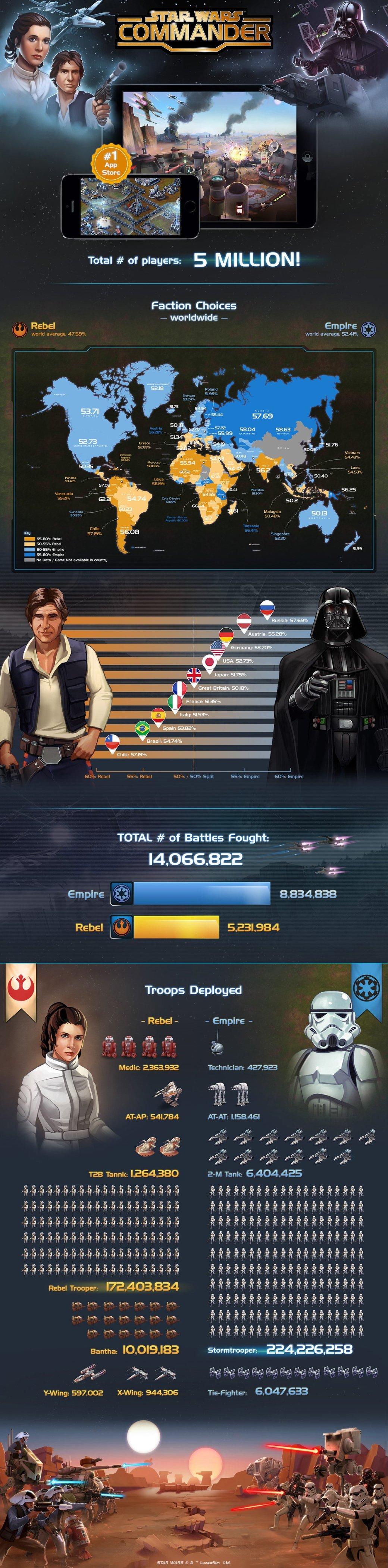 Россия стала одной из самых «имперских» стран в Star Wars: Commander - Изображение 2