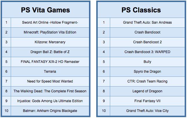 Destiny стала самой продаваемой игрой 2014 года в PlayStation Store - Изображение 3