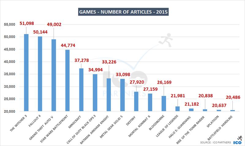 Высокое качество сделало The Witcher 3 самой обсуждаемой игрой - Изображение 1