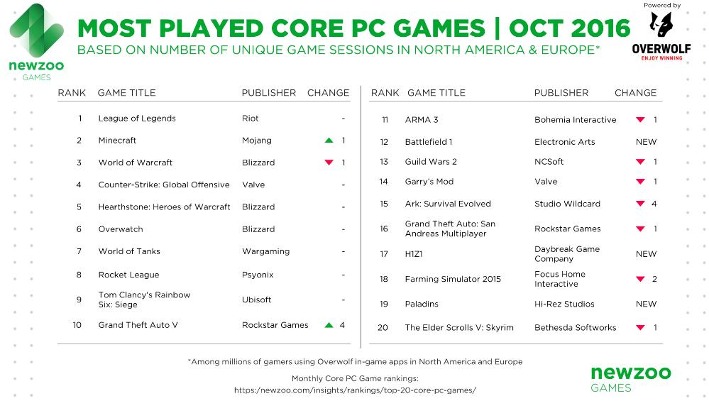 Newzoo опубликовала топ PC-игр октября, ионвыглядит очень странно - Изображение 1