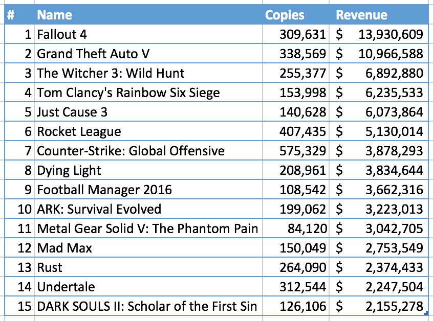Зимняя распродажа Steam удвоила предыдущий рекорд прибыли - Изображение 1
