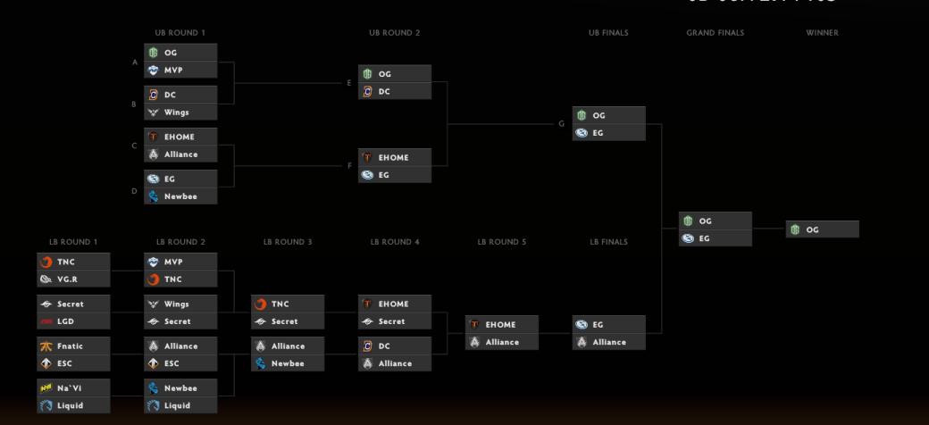 Начинается основной этап The International 6, турнира на $20 000 000 - Изображение 2