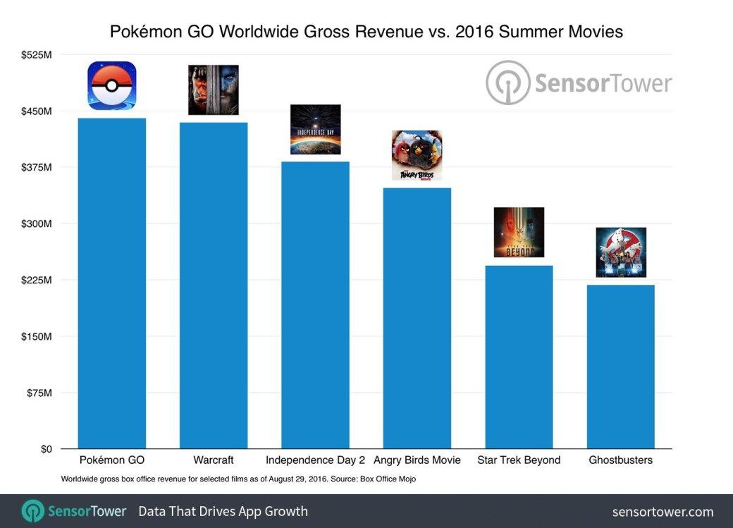 Pokemon Goзаработала больше, чем большинство блокбастеров этого года - Изображение 1