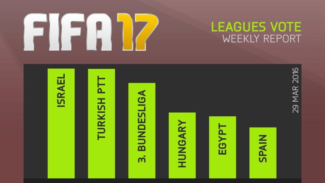 Игроки в FIFA мечтают о добавлении израильской лиги. - Изображение 1