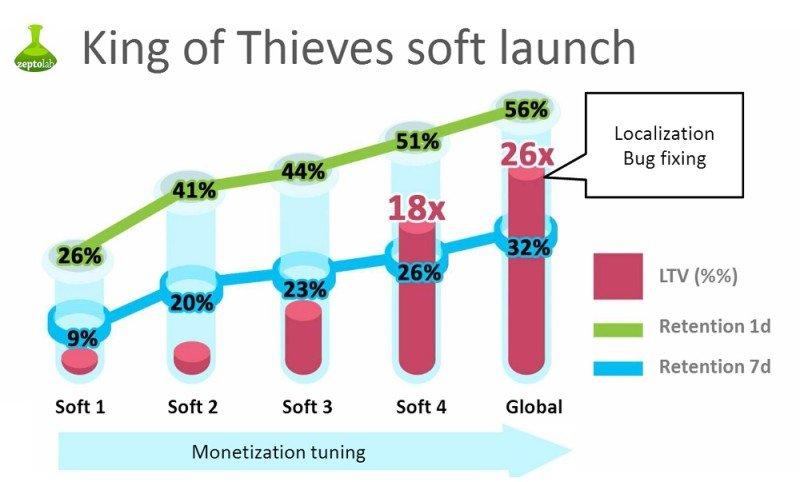 Российскую мобильную пазл-аркаду King of Thieves скачали 10 млн раз. - Изображение 1