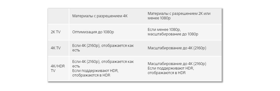 Чем PS4 Pro отличается отPS4. - Изображение 3