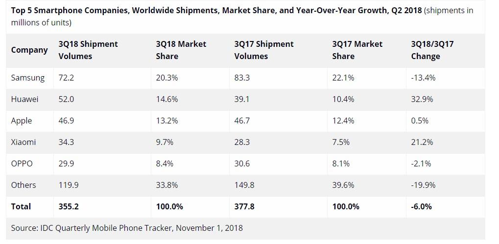 Продажи смартфонов: Huawei обошла Apple, уSamsung серьезный спад, аXiaomi растет | Канобу - Изображение 2