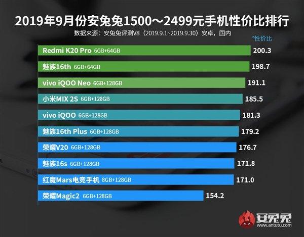 AnTuTu назвал лучшие смартфоны сентября посоотношению цены ипроизводительности | Канобу - Изображение 14130