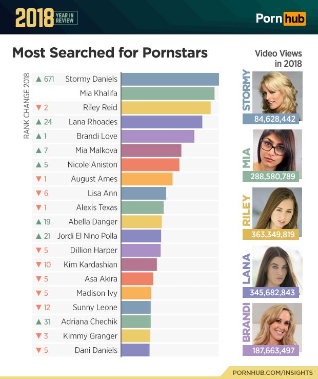Pornhub подвел итоги года. Что больше всего интересует зрителей вмире ивРоссии? | Канобу - Изображение 3