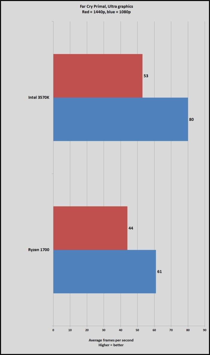 AMD Ryzen 7 1700 сравнили с процессором Intel 5-летней давности   Канобу - Изображение 5483