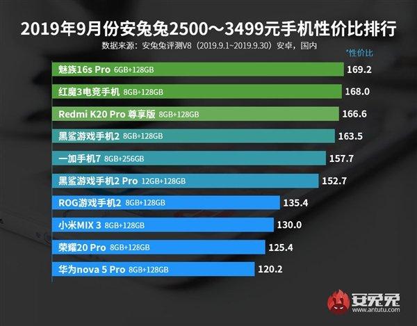 AnTuTu назвал лучшие смартфоны сентября посоотношению цены ипроизводительности | Канобу - Изображение 14131