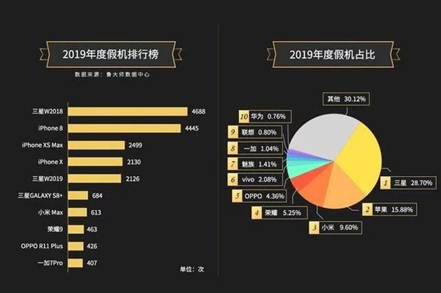 Топ-10 самых подделываемых смартфонов 2019 года   Канобу - Изображение 0