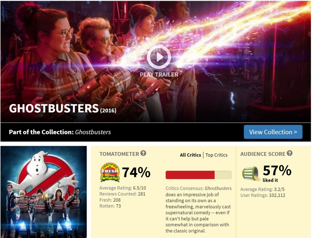 3 проблемы рейтинга Rotten Tomatoes | Канобу - Изображение 6