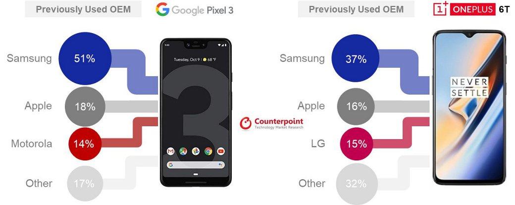 Ккому уходят бывшие владельцы смартфонов Samsung иiPhone? | Канобу - Изображение 2780