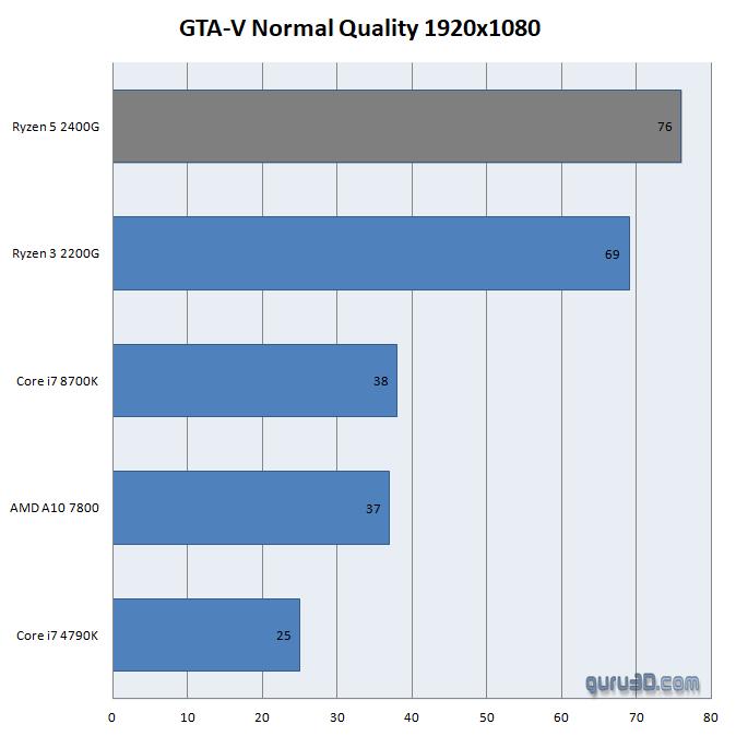AMD сотворила чудо! Видеокарты, встроенные в процессоры серии Ryzen 2000G, выдают 1440p в GTA 5! | Канобу - Изображение 3