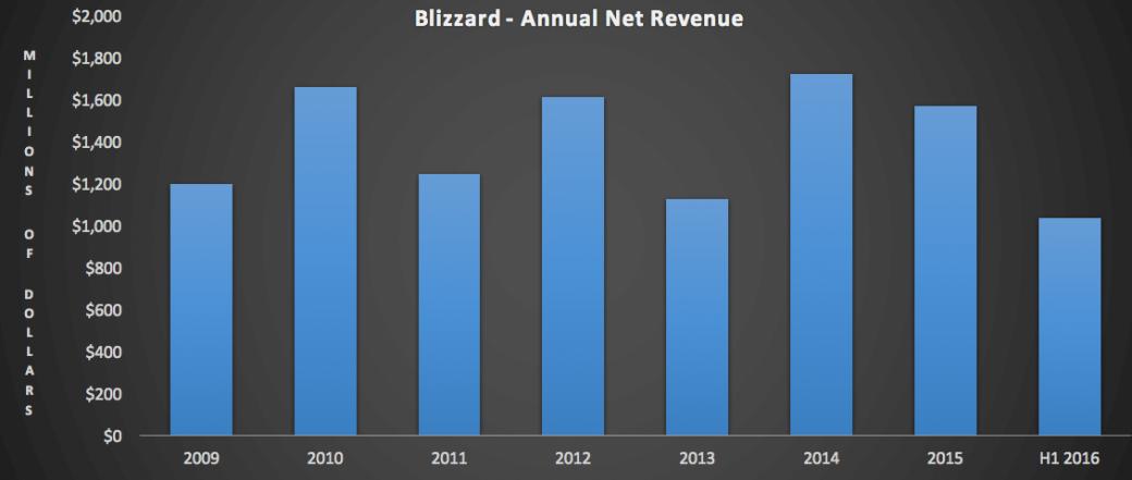 15 млн игроков уже принесли создателям Overwatch более $500 млн | Канобу - Изображение 6963