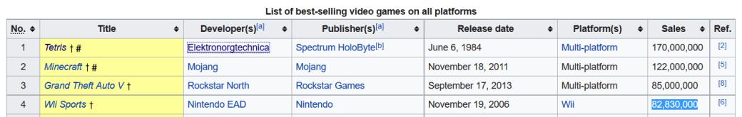 GTA 5 попала в топ-3 самых продаваемых игр в истории. - Изображение 2