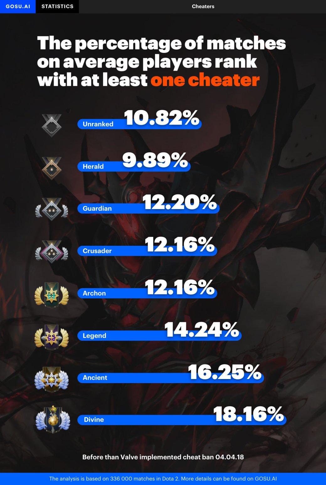 Gosu.AI: больше всего читеров в Dota 2 — на высоких рейтингах. - Изображение 1