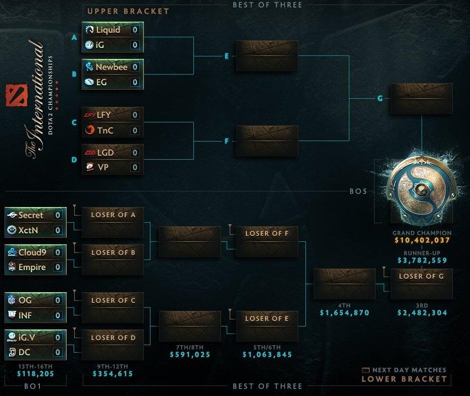 турнирная сетка the international 2017 | Канобу - Изображение 3